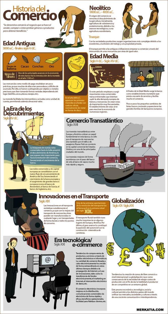 Fuentes: http://infografiasencastellano.com/tag/historia/page/3/