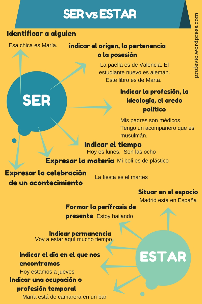 ser vs estar Ser,estar y tener explicado con ejemplos de uso ther verbs to be and have explained with examples.
